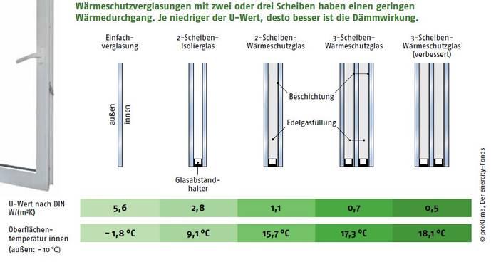 Rundgang durchs haus klimaschutzregion hannover - Einfach verglaste fenster ...