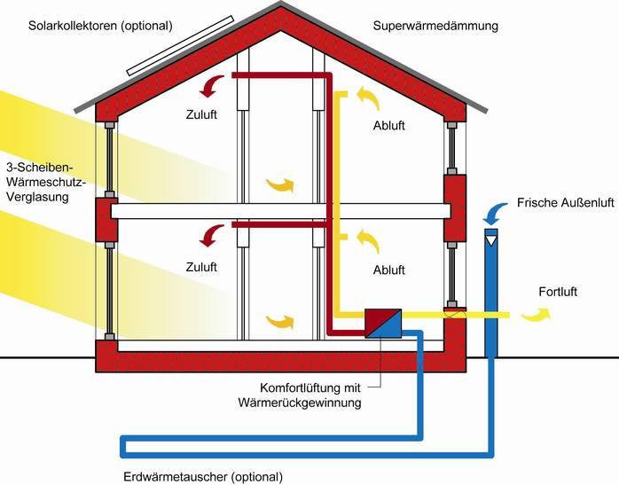 Passivhaus heizung  Neubau im Passivhausstandard: Klimaschutzregion Hannover
